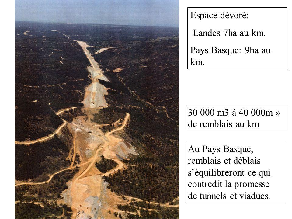 Espace dévoré: Landes 7ha au km. Pays Basque: 9ha au km.