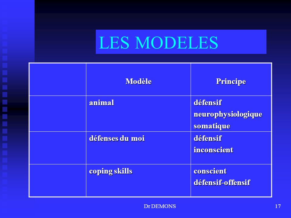 Dr DEMONS17 LES MODELES ModèlePrincipe animaldéfensifneurophysiologiquesomatique défenses du moi défensifinconscient coping skills conscientdéfensif-offensif