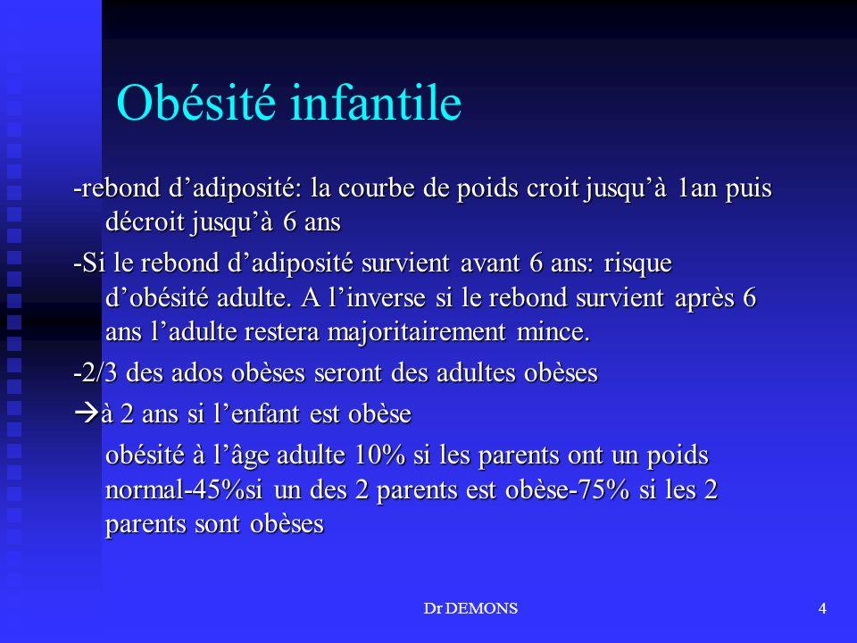 Dr DEMONS4 Obésité infantile -rebond dadiposité: la courbe de poids croit jusquà 1an puis décroit jusquà 6 ans -Si le rebond dadiposité survient avant