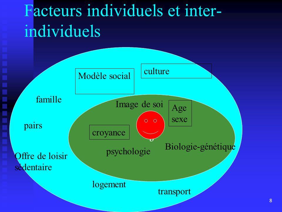 Dr DEMONS8 Facteurs individuels et inter- individuels b culture Modèle social famille pairs logement transport Offre de loisir sédentaire Biologie-gén
