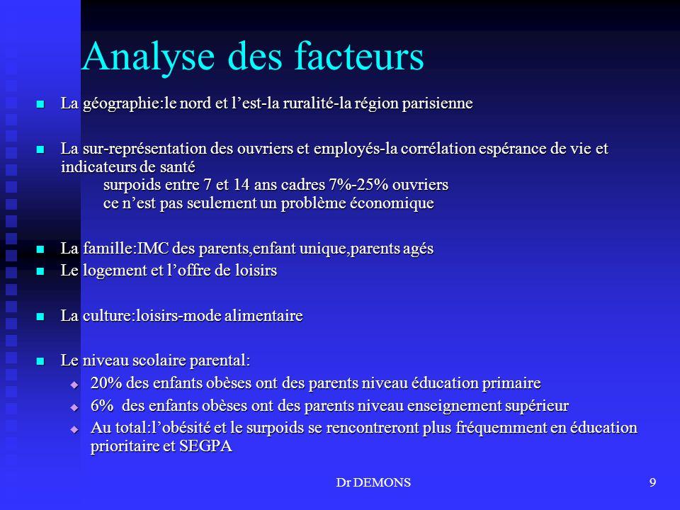 Dr DEMONS9 Analyse des facteurs La géographie:le nord et lest-la ruralité-la région parisienne La géographie:le nord et lest-la ruralité-la région par