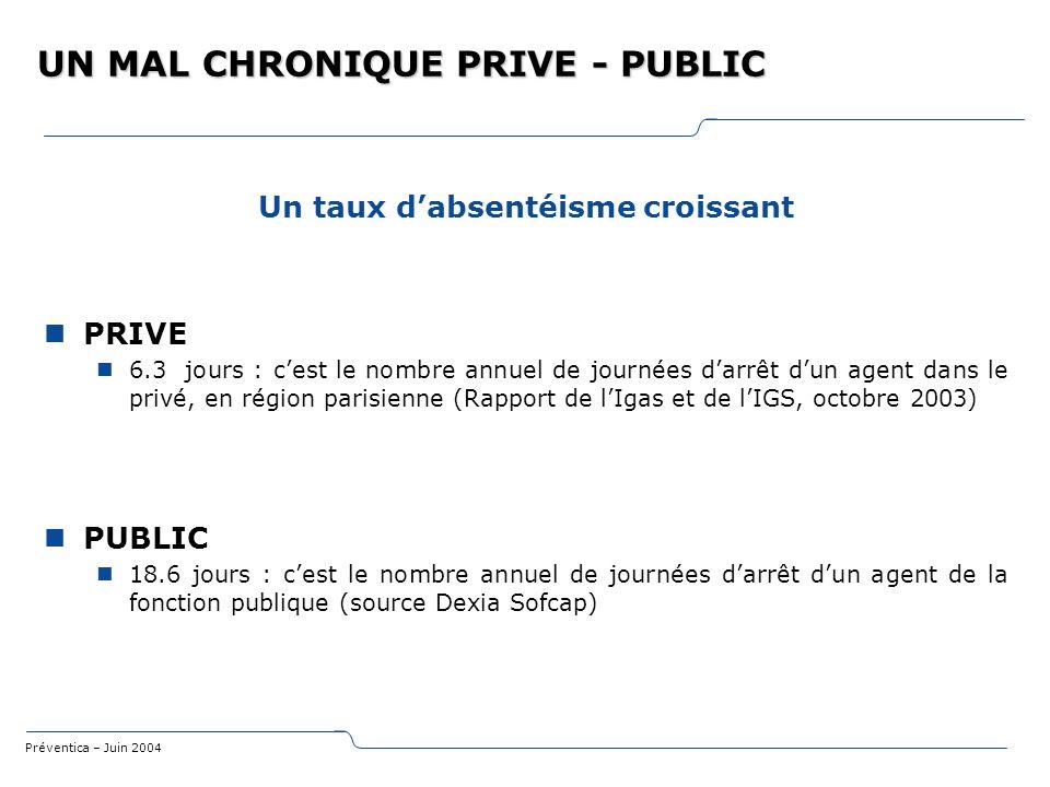 Préventica – Juin 2004 UN MAL CHRONIQUE PRIVE - PUBLIC Un taux dabsentéisme croissant PRIVE 6.3 jours : cest le nombre annuel de journées darrêt dun a