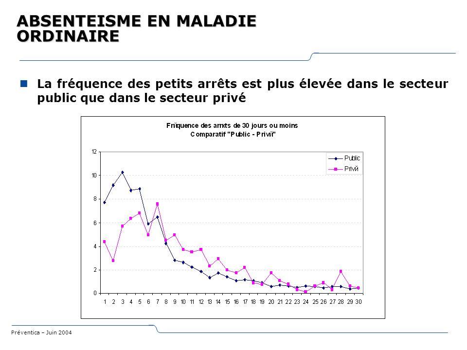 Préventica – Juin 2004 ABSENTEISME EN MALADIE ORDINAIRE La fréquence des petits arrêts est plus élevée dans le secteur public que dans le secteur priv