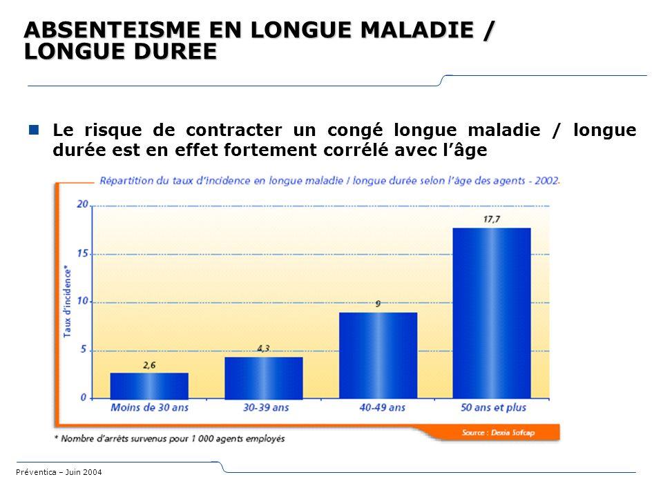 Préventica – Juin 2004 ABSENTEISME EN LONGUE MALADIE / LONGUE DUREE Le risque de contracter un congé longue maladie / longue durée est en effet fortem