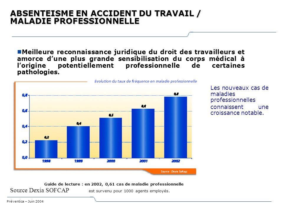 Préventica – Juin 2004 Guide de lecture : en 2002, 0,61 cas de maladie professionnelle est survenu pour 1000 agents employés. ABSENTEISME EN ACCIDENT