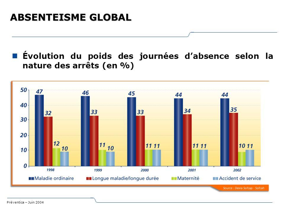 Préventica – Juin 2004 ABSENTEISME GLOBAL Évolution du poids des journées dabsence selon la nature des arrêts (en %)