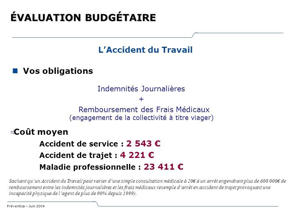 Préventica – Juin 2004 ÉVALUATION BUDGÉTAIRE LAccident du Travail Vos obligations Coût moyen Accident de service : 2 543 Accident de trajet : 4 221 Ma
