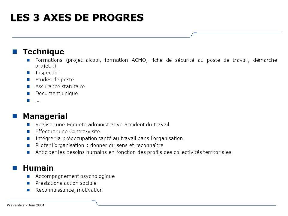 Préventica – Juin 2004 LES 3 AXES DE PROGRES Technique Formations (projet alcool, formation ACMO, fiche de sécurité au poste de travail, démarche proj