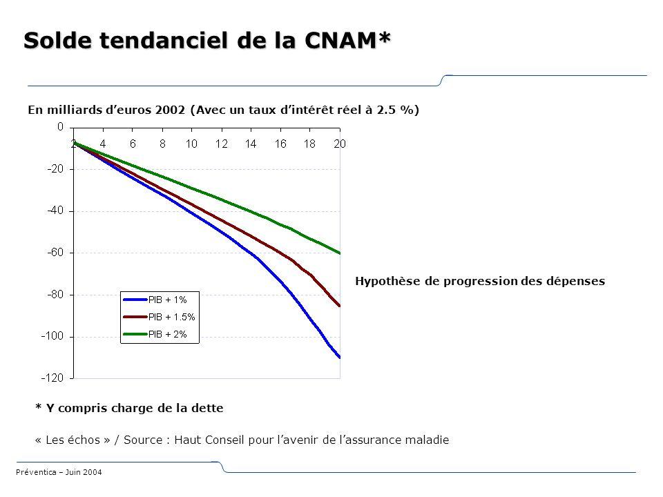 Préventica – Juin 2004 Solde tendanciel de la CNAM* En milliards deuros 2002 (Avec un taux dintérêt réel à 2.5 %) Hypothèse de progression des dépense