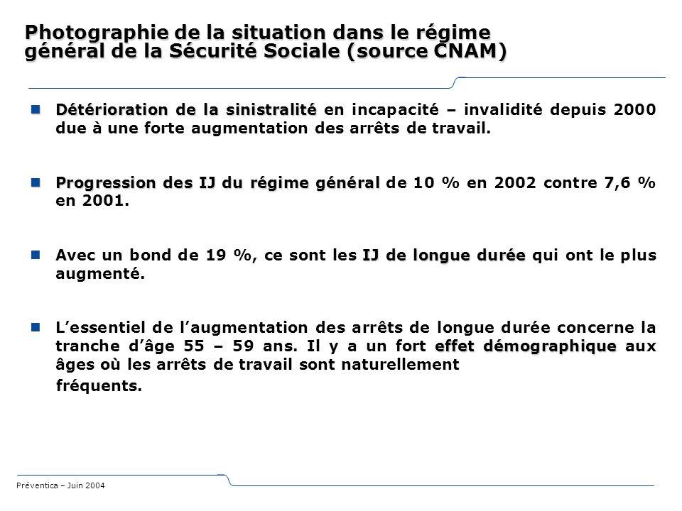 Préventica – Juin 2004 Photographie de la situation dans le régime général de la Sécurité Sociale (source CNAM) Détérioration de la sinistralité Détér