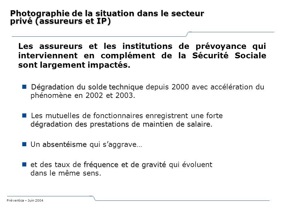 Préventica – Juin 2004 Photographie de la situation dans le secteur privé (assureurs et IP) Les assureurs et les institutions de prévoyance qui interv