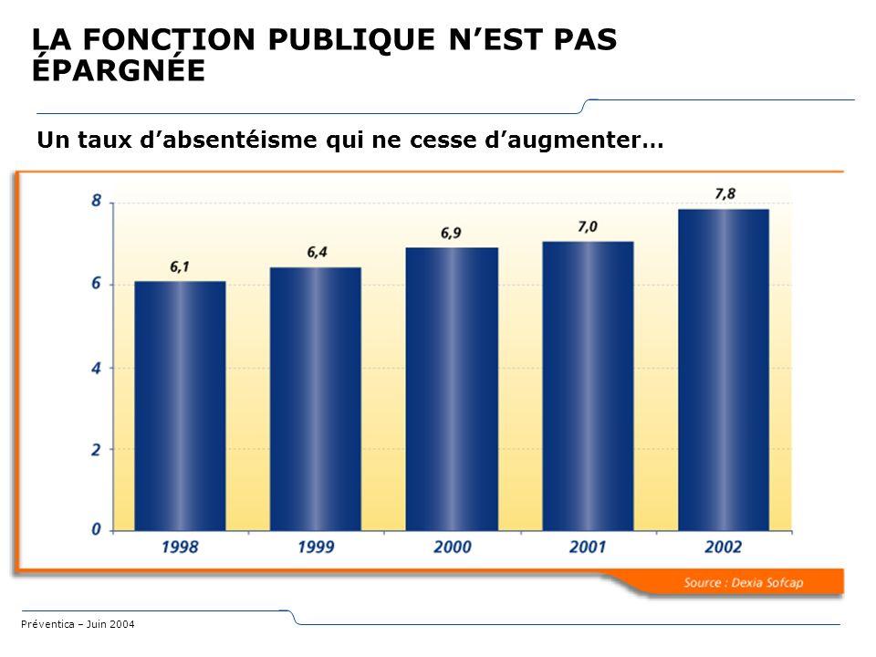 Préventica – Juin 2004 LA FONCTION PUBLIQUE NEST PAS ÉPARGNÉE Un taux dabsentéisme qui ne cesse daugmenter… Taux dabsentéisme : Ce taux indique la par