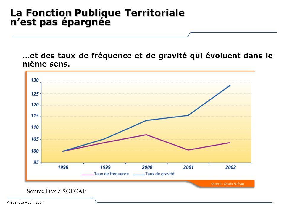 Préventica – Juin 2004 La Fonction Publique Territoriale nest pas épargnée Source Dexia SOFCAP …et des taux de fréquence et de gravité qui évoluent da