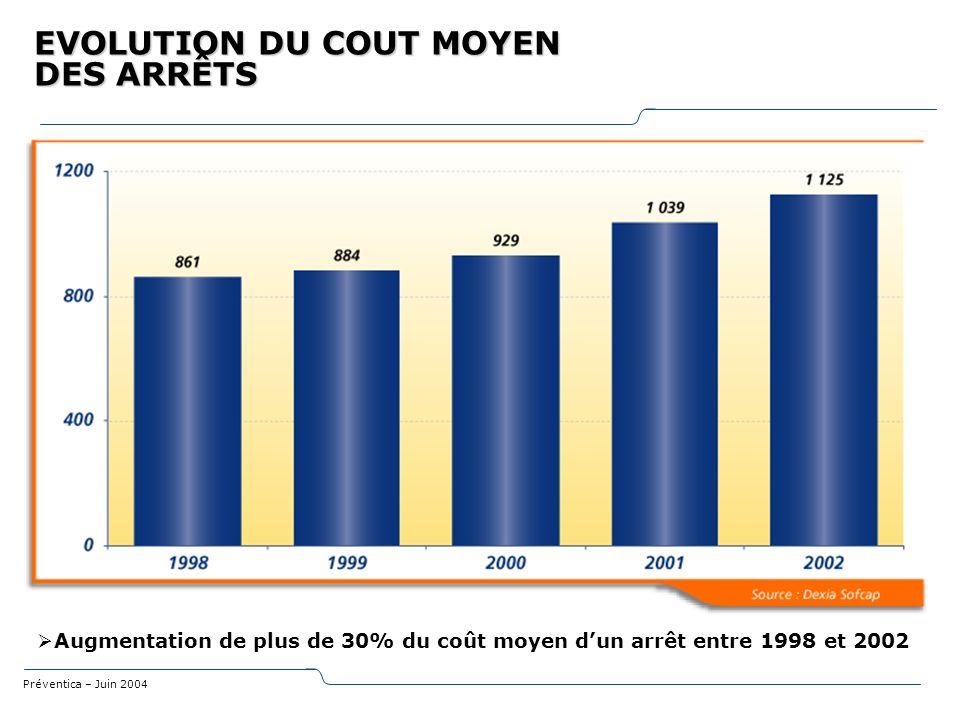 Préventica – Juin 2004 UN MAL CHRONIQUE PRIVE - PUBLIC Un taux dabsentéisme croissant PRIVE 6.3 jours : cest le nombre annuel de journées darrêt dun agent dans le privé, en région parisienne (Rapport de lIgas et de lIGS, octobre 2003) PUBLIC 18.6 jours : cest le nombre annuel de journées darrêt dun agent de la fonction publique (source Dexia Sofcap)
