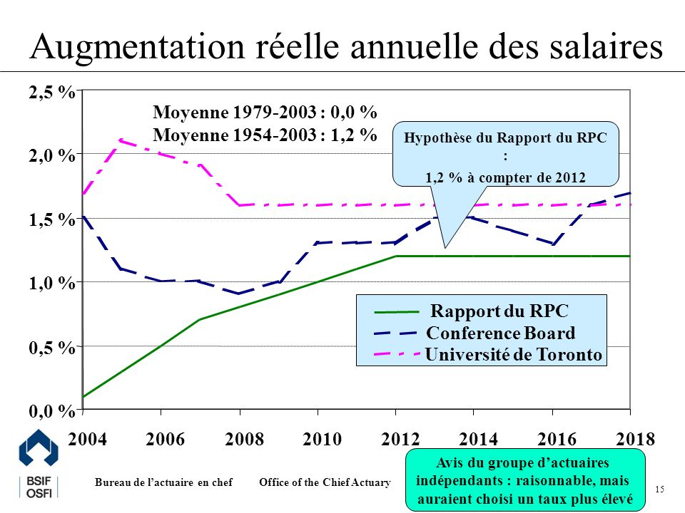 Office of the Chief Actuary Bureau de lactuaire en chef 15 Augmentation réelle annuelle des salaires 0,0 % 0,5 % 1,0 % 1,5 % 2,0 % 2,5 % 20042006200820102012201420162018 Rapport du RPC Conference Board Université de Toronto Hypothèse du Rapport du RPC : 1,2 % à compter de 2012 Moyenne 1979-2003 : 0,0 % Moyenne 1954-2003 : 1,2 % Avis du groupe dactuaires indépendants : raisonnable, mais auraient choisi un taux plus élevé