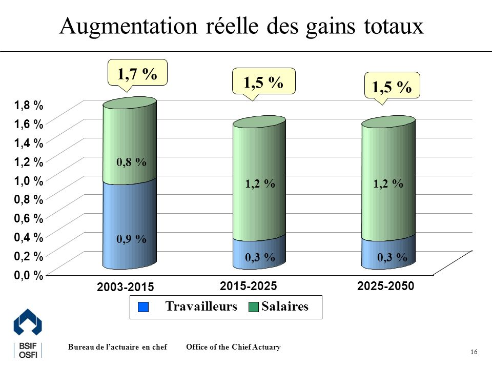 Office of the Chief Actuary Bureau de lactuaire en chef 16 Augmentation réelle des gains totaux 0,0 % 0,2 % 0,4 % 0,6 % 0,8 % 1,0 % 1,2 % 1,4 % 1,6 % 1,8 % 2003-2015 2015-20252025-2050 TravailleursSalaires 1,7 % 1,5 % 0,8 % 1,2 % 0,9 % 0,3 %