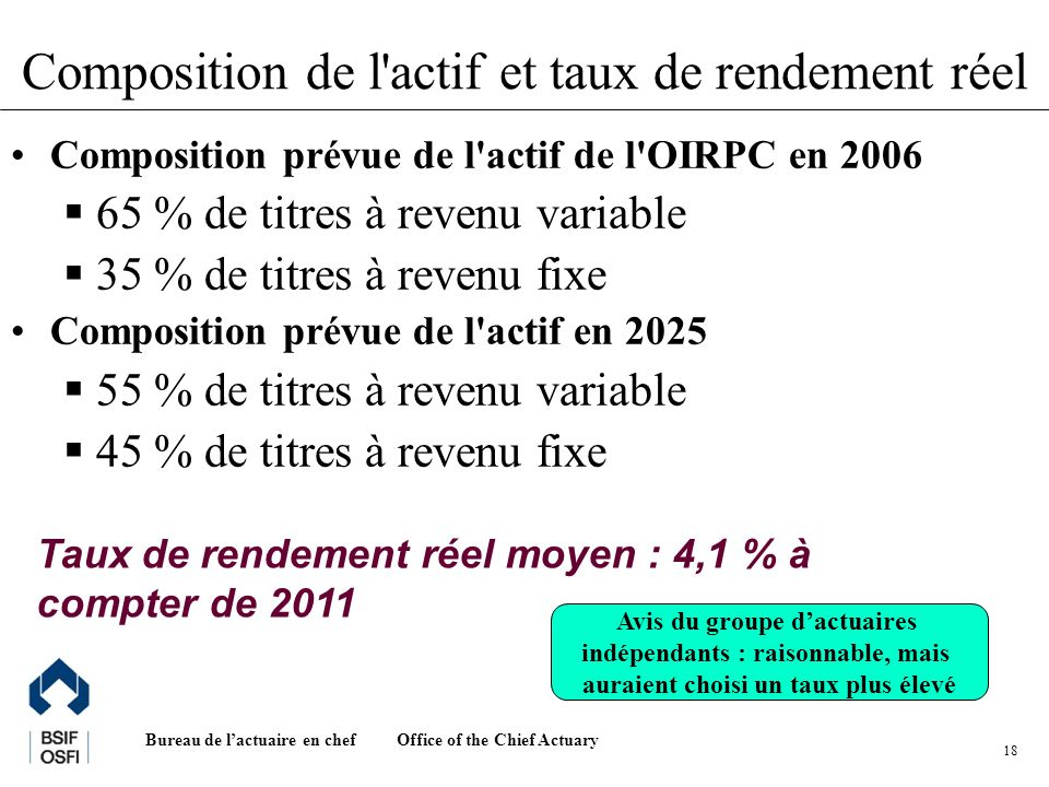 Office of the Chief Actuary Bureau de lactuaire en chef 18 Composition de l'actif et taux de rendement réel Composition prévue de l'actif de l'OIRPC e