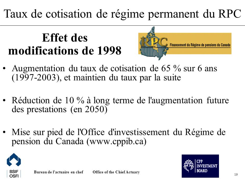 Office of the Chief Actuary Bureau de lactuaire en chef 19 Augmentation du taux de cotisation de 65 % sur 6 ans (1997-2003), et maintien du taux par la suite Réduction de 10 % à long terme de l augmentation future des prestations (en 2050) Mise sur pied de l Office d investissement du Régime de pension du Canada (www.cppib.ca) Effet des modifications de 1998 Taux de cotisation de régime permanent du RPC