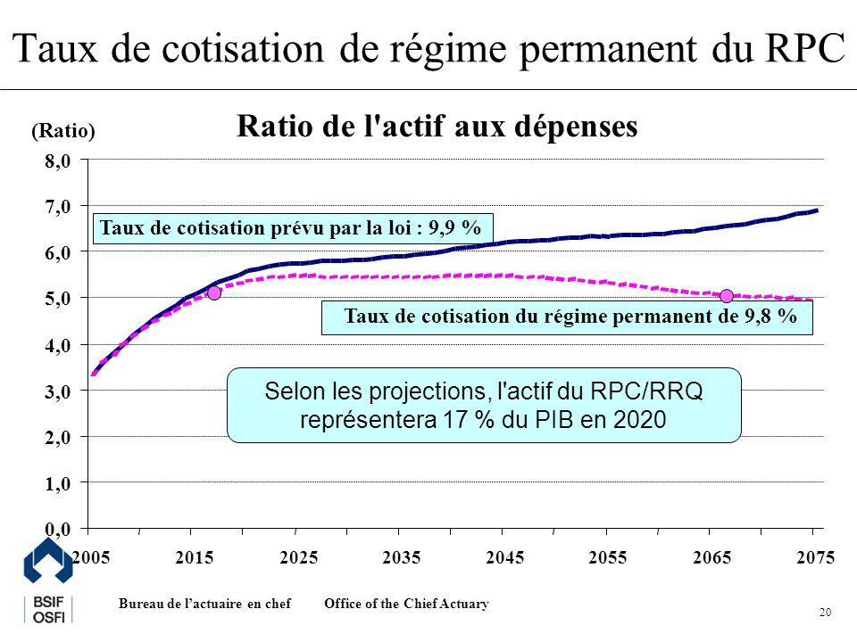 Office of the Chief Actuary Bureau de lactuaire en chef 20 Ratio de l actif aux dépenses Taux de cotisation prévu par la loi : 9,9 % 0,0 1,0 2,0 3,0 4,0 5,0 6,0 7,0 8,0 20052015202520352045205520652075 Taux de cotisation du régime permanent de 9,8 % Selon les projections, l actif du RPC/RRQ représentera 17 % du PIB en 2020 (Ratio) Taux de cotisation de régime permanent du RPC