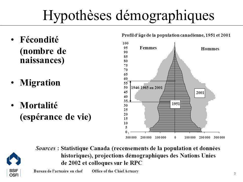Office of the Chief Actuary Bureau de lactuaire en chef 5 Hypothèses démographiques Fécondité (nombre de naissances) Migration Mortalité (espérance de vie) Sources : Statistique Canada (recensements de la population et données historiques), projections démographiques des Nations Unies de 2002 et colloques sur le RPC