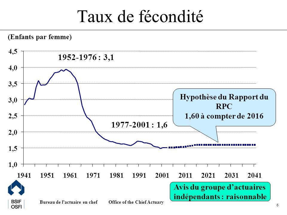 Office of the Chief Actuary Bureau de lactuaire en chef 7 Avis du groupe dactuaires indépendants : raisonnable Taux de migration nette 0,0 % 0,2 % 0,4 % 0,6 % 0,8 % 1,0 % 1,2 % 1,4 % 19551965197519851995200520152025 Hypothèse du Rapport du RPC : 0,50 % pour 2004 à 2015 0,54 % à compter de 2020 Moyenne 1979-2003 : 0,49 % Moyenne 1989-2003 : 0,58 %