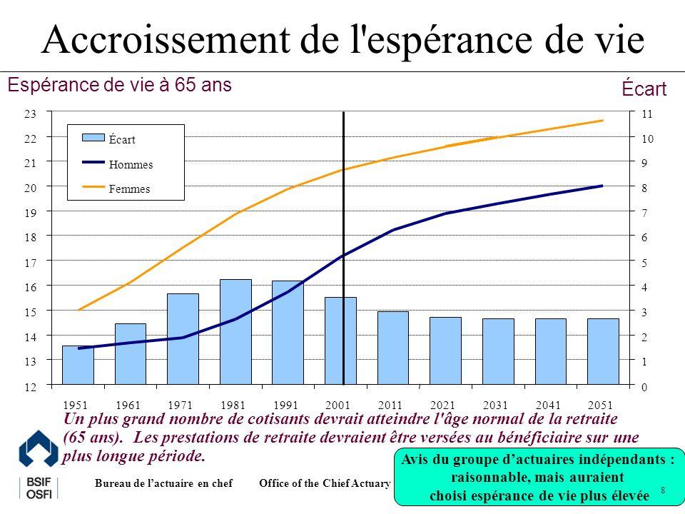 Office of the Chief Actuary Bureau de lactuaire en chef 8 Accroissement de l espérance de vie Un plus grand nombre de cotisants devrait atteindre l âge normal de la retraite (65 ans).