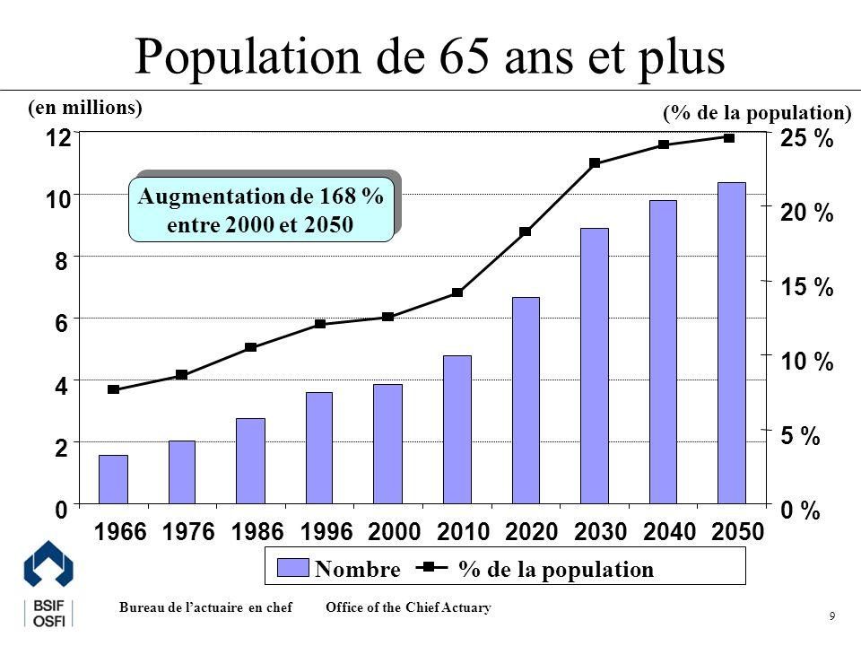 Office of the Chief Actuary Bureau de lactuaire en chef 10 Population en âge de travailler et population totale (Canada) (en millions) 0 5 10 15 20 25 30 35 40 45 19801990200020102020203020402050 Total20-64 Augmentations annuelles : Total 20-64 1980-2000 +1,1 % +1,4 % 2000-2020 +0,8 % +0,8 % 2020-2040 +0,5 % +0,1 % Augmentations annuelles : Total 20-64 1980-2000 +1,1 % +1,4 % 2000-2020 +0,8 % +0,8 % 2020-2040 +0,5 % +0,1 % Après 2025, presque toute l augmentation projetée de la population sera attribuable à la migration.