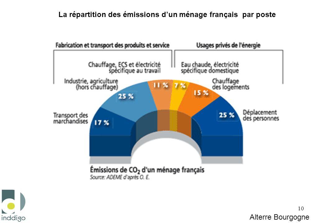 10 Alterre Bourgogne La répartition des émissions dun ménage français par poste