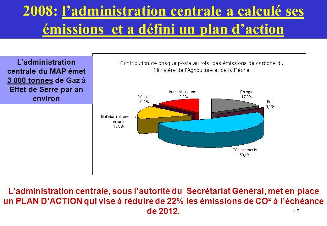 17 2008: ladministration centrale a calculé ses émissions et a défini un plan daction Ladministration centrale du MAP émet 3 000 tonnes de Gaz à Effet