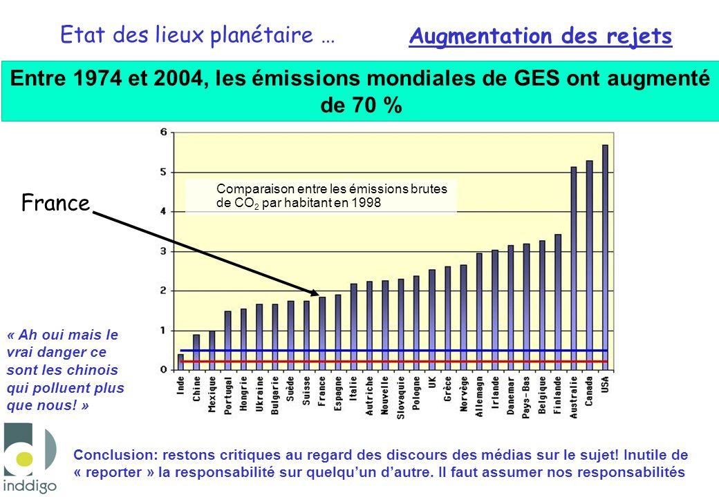 Etat des lieux planétaire … Comparaison entre les émissions brutes de CO 2 par habitant en 1998 Augmentation des rejets France Entre 1974 et 2004, les