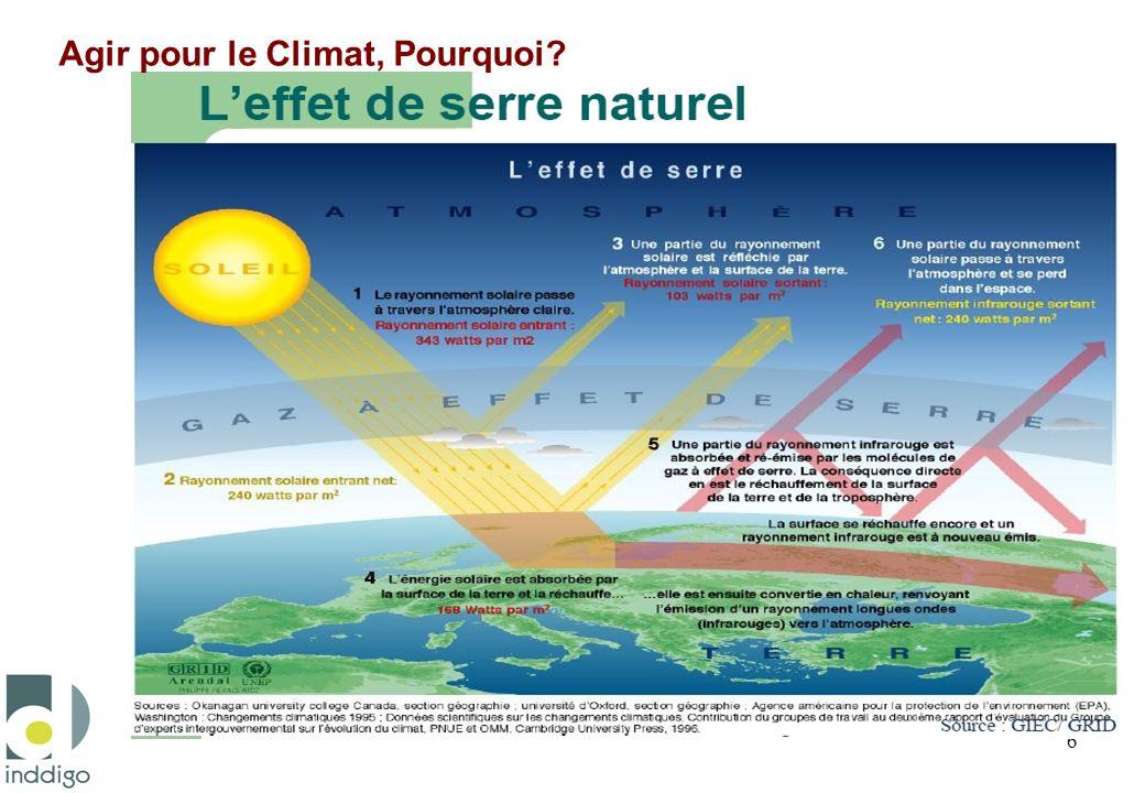 Le changement climatique Source : * GIEC : Groupe International dExperts sur lévolution du Climat désignés par lONU Unanimité de la communauté scientifique* sur limpact des activités humaines sur le réchauffement climatique Augmentation prévisible de la température liée à laugmentation de la concentration de CO2 dans latmosphère +0,6 °C au XXème siècle, prévision de +2°C à +6°C dici 2100 4 à 6 °C ont suffit pour passer dun climat glaciaire au climat tempéré actuel Forte inertie de la « machine » climatique