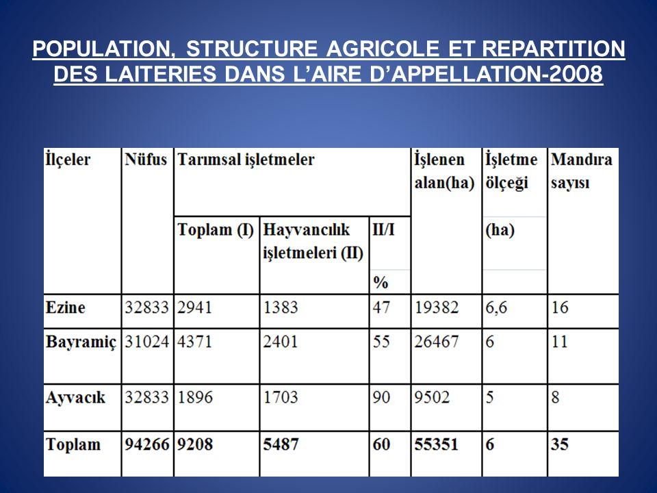 POPULATION, STRUCTURE AGRICOLE ET REPARTITION DES LAITERIES DANS LAIRE DAPPELLATION- 2008