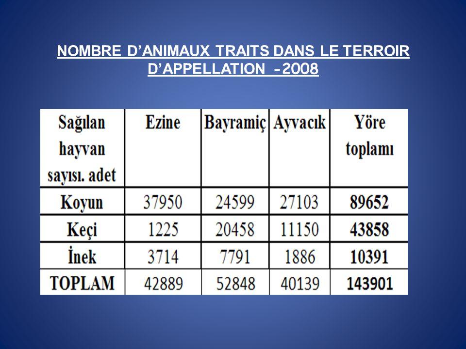 NOMBRE DANIMAUX TRAITS DANS LE TERROIR DAPPELLATION -2008