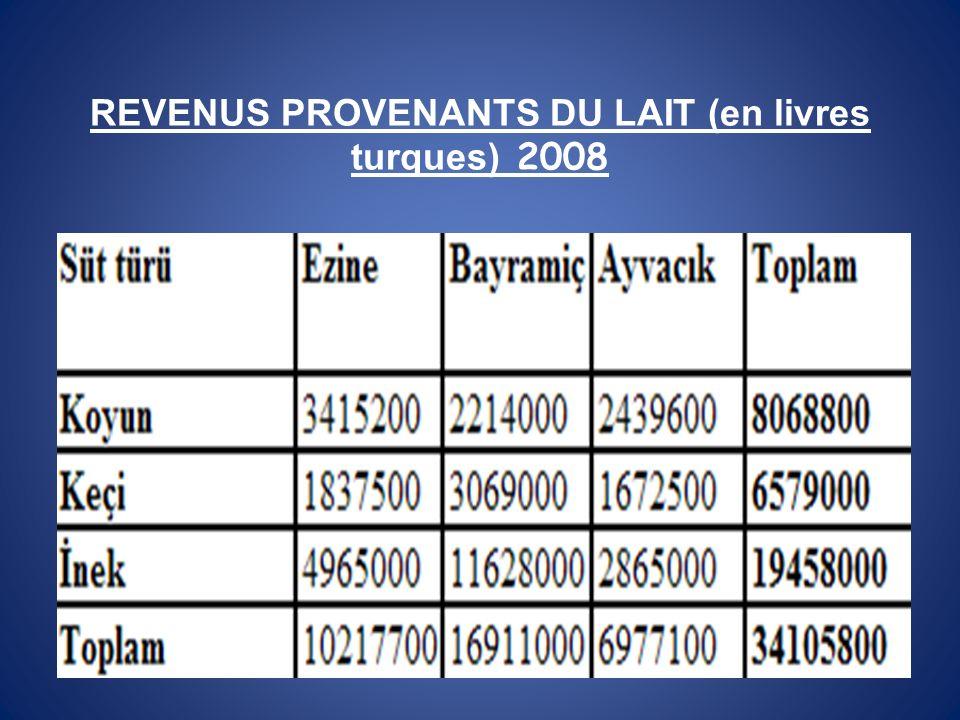 REVENUS PROVENANTS DU LAIT (en livres turques) 2008