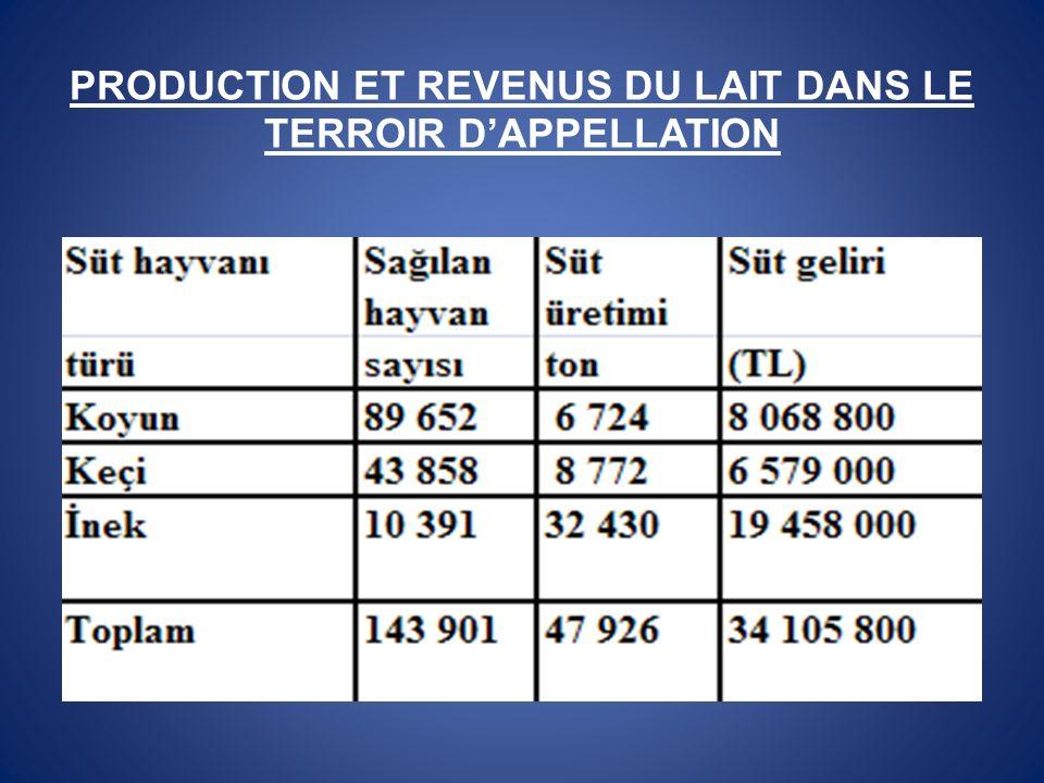 PRODUCTION ET REVENUS DU LAIT DANS LE TERROIR DAPPELLATION