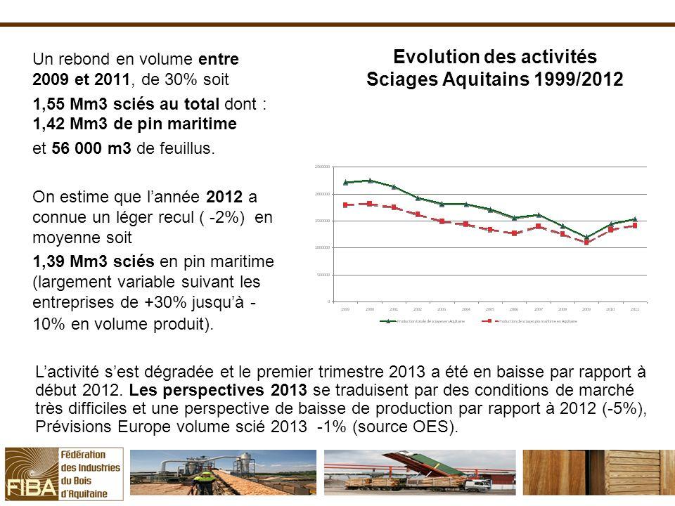 Evolution des activités Sciages Aquitains 1999/2012 Un rebond en volume entre 2009 et 2011, de 30% soit 1,55 Mm3 sciés au total dont : 1,42 Mm3 de pin maritime et 56 000 m3 de feuillus.