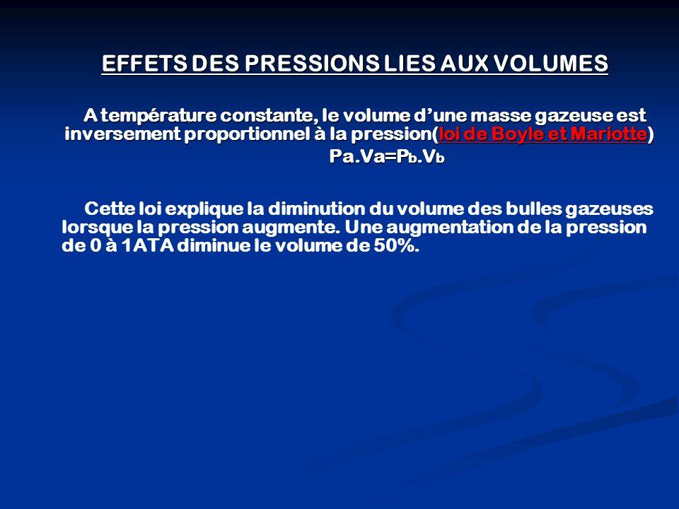 EFFETS DES PRESSIONS LIES AUX MELANGES GAZEUX La pression totale dun mélange gazeux est égale a la somme des pression partielles quexercerait chacun des gaz du mélange sil occupait seul le volume total(loi de Dalton).