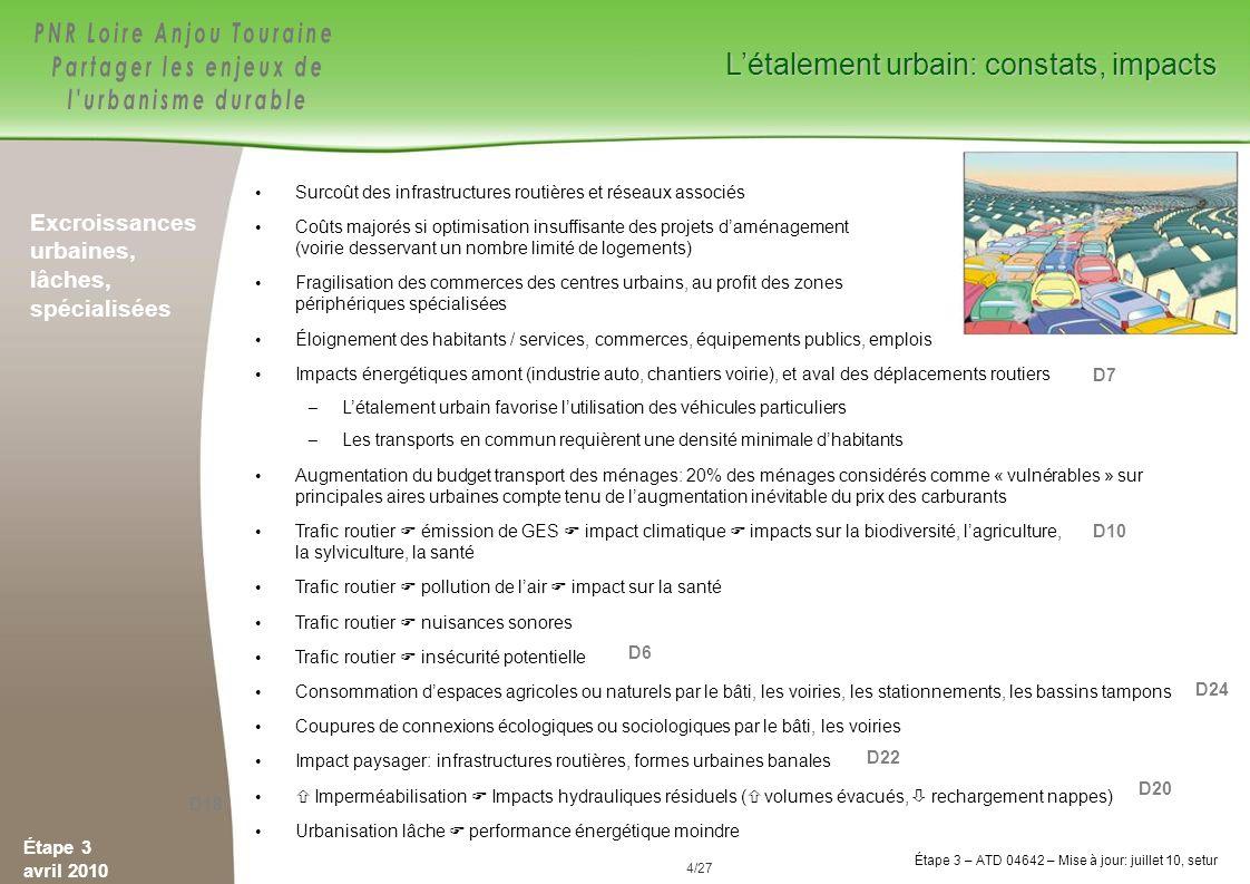 25/84 Étape 3 avril 2010 Étape 3 – ATD 04642 – Mise à jour: juillet 10, setur 25/27 Évolution des surfaces artificialisées et de la population En France Sur le territoire du Parc LAT Source: charte PNR Loire-Anjou-Touraine 2008-20020 Population: + 0,58% / an Urbanisation: +1,1% /an … soit près de 2 fois plus vite Est-ce durable .