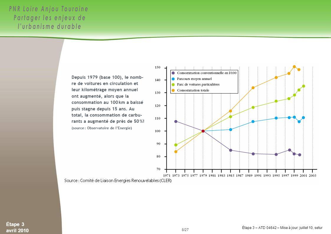9/84 Étape 3 avril 2010 Étape 3 – ATD 04642 – Mise à jour: juillet 10, setur 9/27 Plan Climat Énergie Territorial PNR LAT