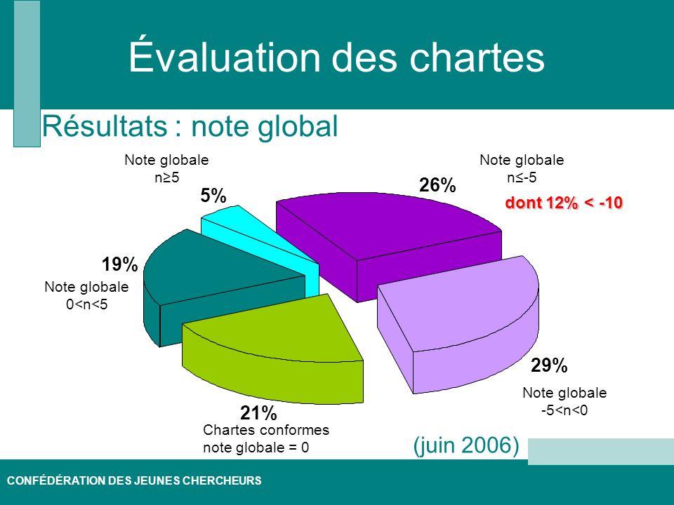 CONFÉDÉRATION DES JEUNES CHERCHEURS Évaluation des chartes Résultats : note global 26% 29% 21% 19% 5% Chartes conformes note globale = 0 Note globale 0<n<5 Note globale n5 Note globale -5<n<0 Note globale n-5 dont 12% < -10 dont 12% < -10 (juin 2006)