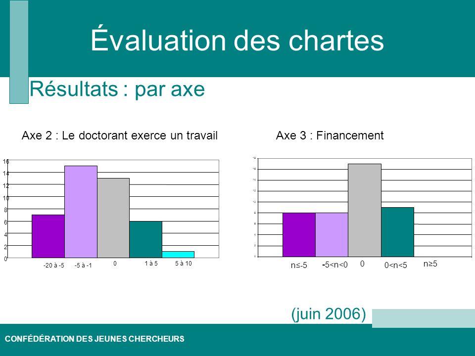 CONFÉDÉRATION DES JEUNES CHERCHEURS Évaluation des chartes Résultats : par axe (juin 2006) 0 2 4 6 8 10 12 14 16 18 Axe 3 : FinancementAxe 2 : Le doctorant exerce un travail 0 2 4 6 8 10 12 14 16 -20 à -5-5 à -1 01 à 55 à 10 n5 n-5 - 5<n<0 0<n<5 0