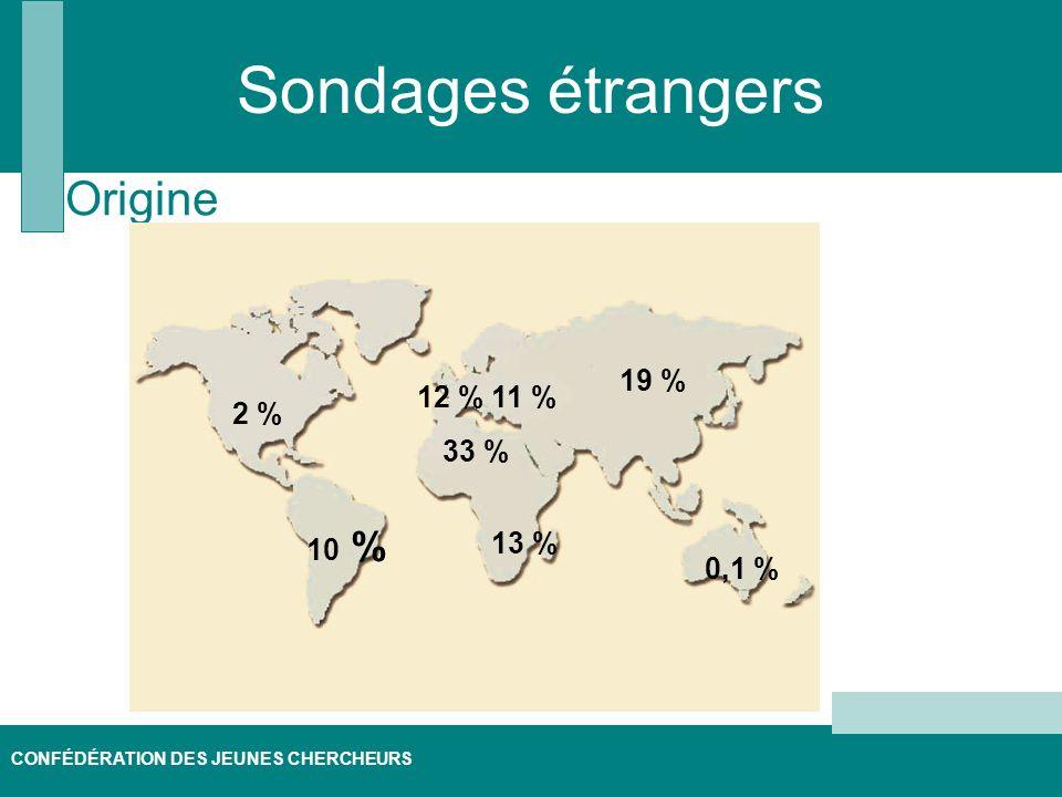 CONFÉDÉRATION DES JEUNES CHERCHEURS Sondages étrangers Origine 0,1 % 19 % 12 % 10 % 13 % 33 % 11 % 2 %