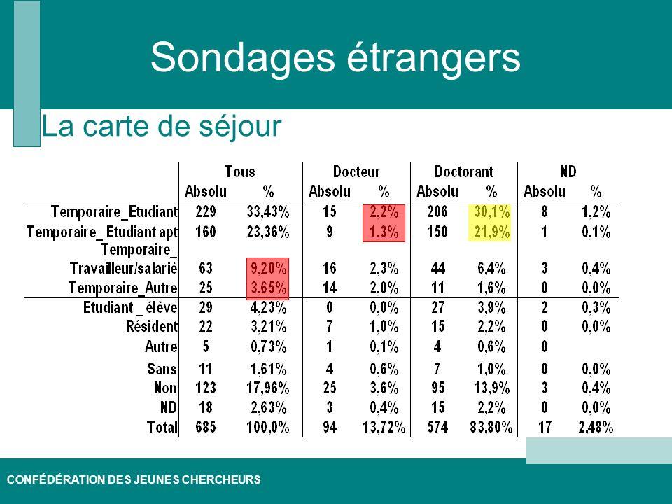 CONFÉDÉRATION DES JEUNES CHERCHEURS Sondages étrangers La carte de séjour