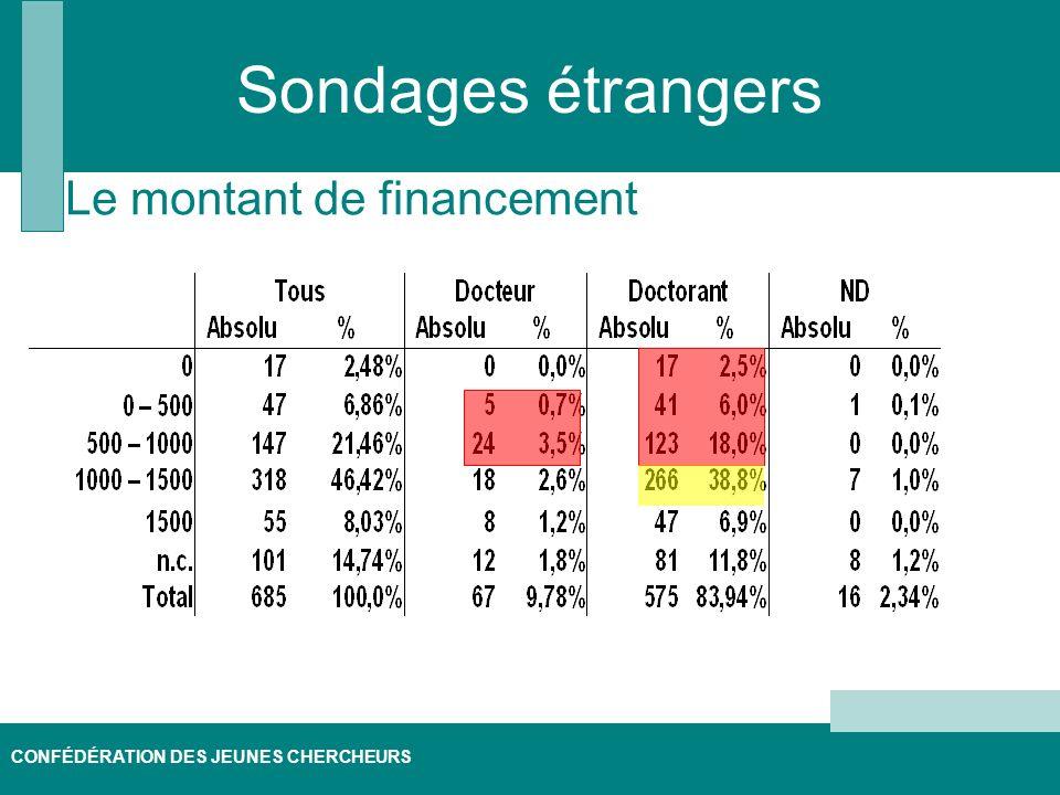 CONFÉDÉRATION DES JEUNES CHERCHEURS Sondages étrangers Le montant de financement