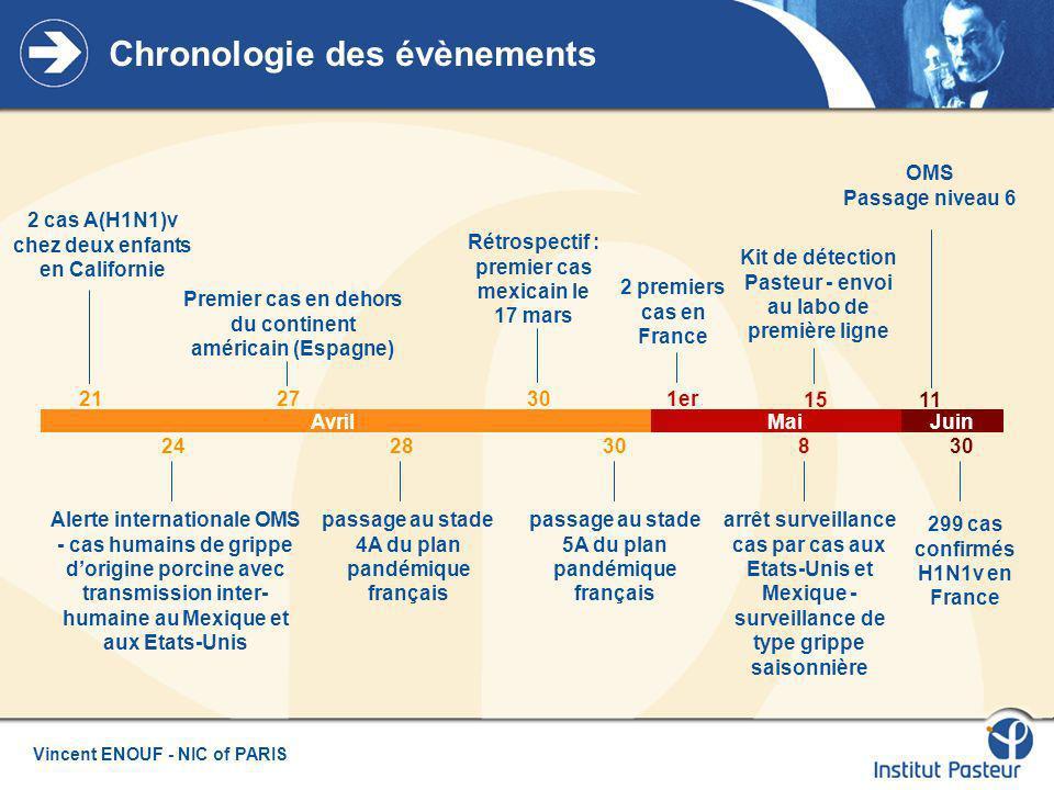 Vincent ENOUF - NIC of PARIS Virus grippaux de type A From Hatta et al., 2002 NA HA M2 M1 ARNv NP PA PB1 PB2 PB1 PB1-F2 PAHANPNA NS1 NEP M1 M2 Type A, sous-type sérologique : HA : H1-H16 NA : N1-N9