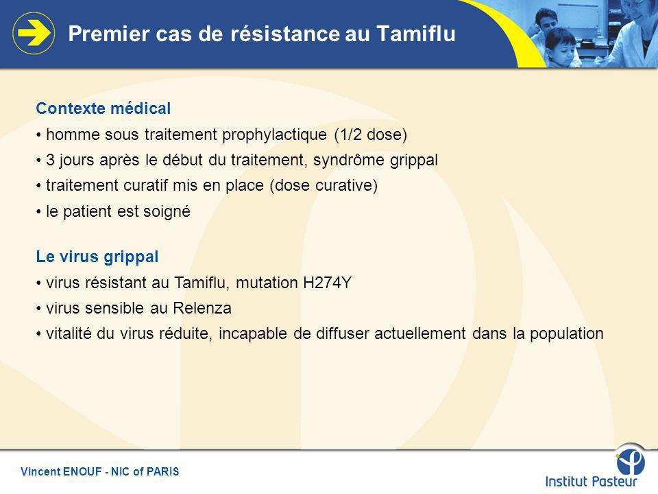 Vincent ENOUF - NIC of PARIS Premier cas de résistance au Tamiflu Contexte médical homme sous traitement prophylactique (1/2 dose) 3 jours après le début du traitement, syndrôme grippal traitement curatif mis en place (dose curative) le patient est soigné Le virus grippal virus résistant au Tamiflu, mutation H274Y virus sensible au Relenza vitalité du virus réduite, incapable de diffuser actuellement dans la population