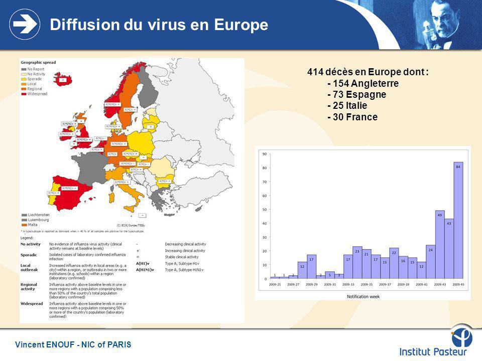 Vincent ENOUF - NIC of PARIS Analyse structurale : mutation H274Y / N1 A(H1N1) (Collins et al., Nature 2008) Oseltamivir Zanamivir Ex : Mutation H275Y sur N1 de A(H5N1)