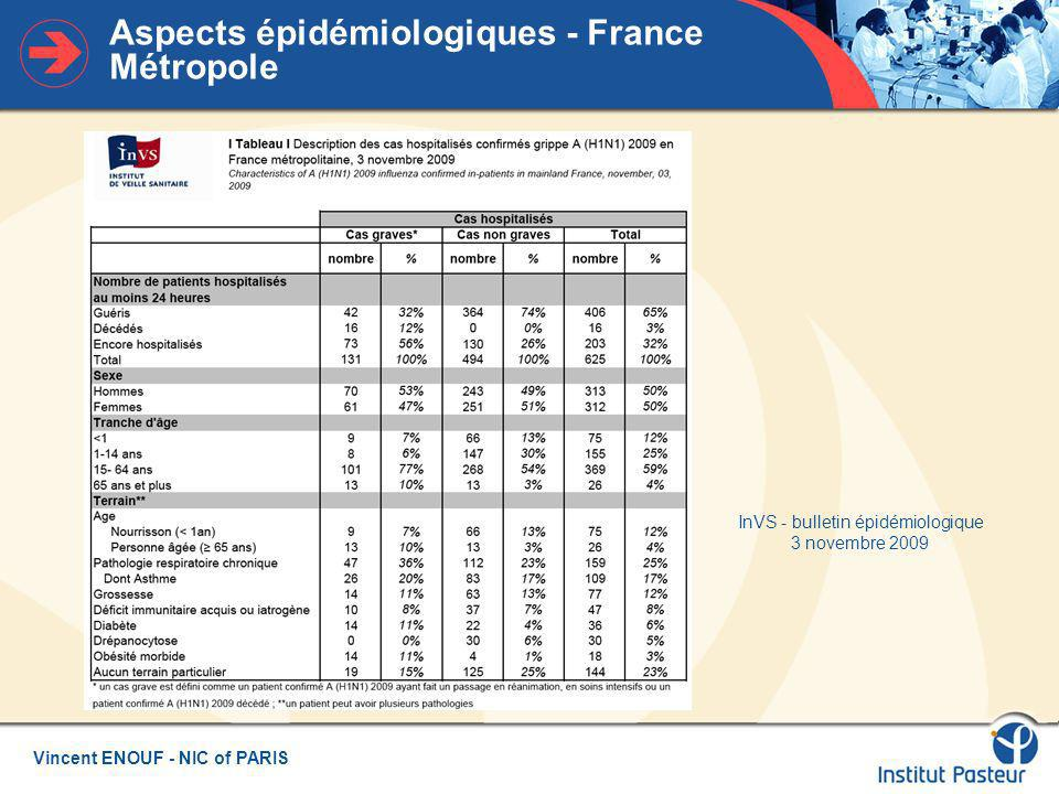 Vincent ENOUF - NIC of PARIS Sérologie : cross-réactivité des vaccinés saisonniers contre le A(H1N1)v Test IHA ( globules de dinde) Sérum pré-vaccinal : enfants 0% 18-64 ans : 6-9 % > 60 ans : 33 % Sérum post-vaccinal enfants : RAS 18-64 ans : augmentation x2 > 60ans : RAS Etude sur les vaccinés des saisons suivantes : 2005-06,2006-07,2007-08, 2008-09 Microneutralisation Sérum pré-vaccinal : enfants 0% 18-64 ans : 9 % (160) > 60 ans : 33 % (160) Sérum post-vaccinal enfants : RAS 18-64 ans : 25 % (160) > 60 ans : 43 % (160)s Identité de H1 entre H1N1 saisonnier et A(H1N1)v = 72-73 % (97-98% entre les virus saisonniers de cette période) Aucune cross-protection avec le vaccin saisonnier contre le A(H1N1)v