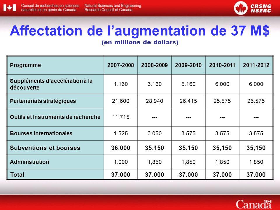 Affectation de laugmentation de 37 M$ (en millions de dollars) Programme2007-20082008-20092009-20102010-20112011-2012 Suppléments daccélération à la d