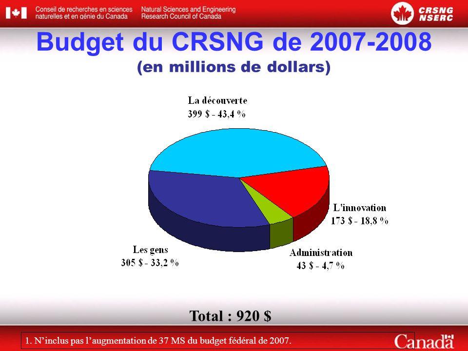 Total : 920 $ Budget du CRSNG de 2007-2008 (en millions de dollars) 1. Ninclus pas laugmentation de 37 MS du budget fédéral de 2007.